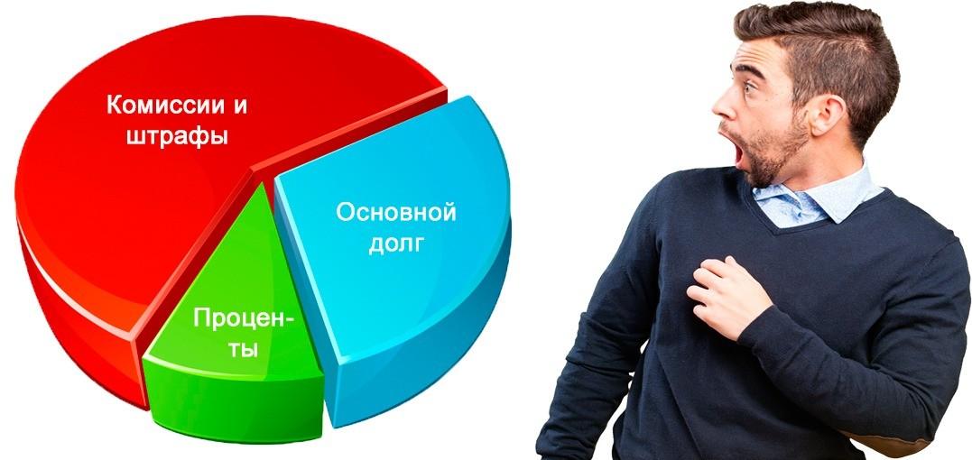 Мужчина смотрит диаграмму кредитного долга