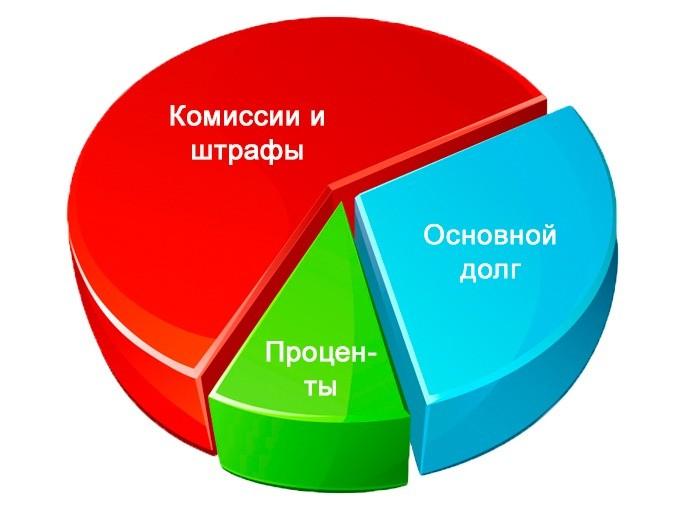 Диаграмма кредитного долга