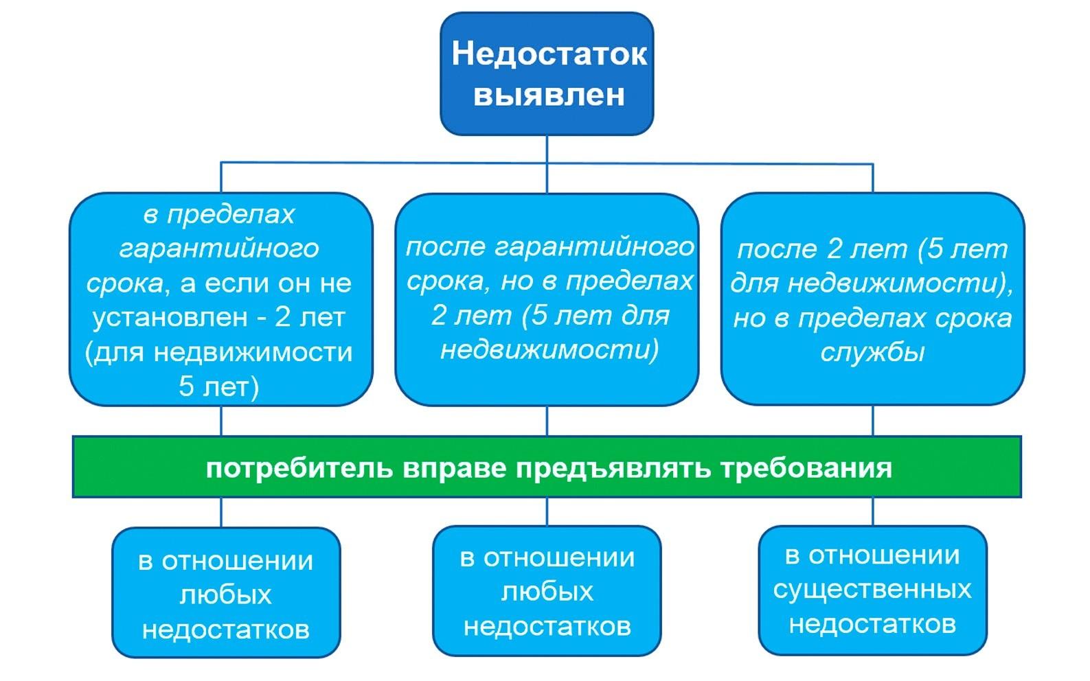 Схема прав потребителя