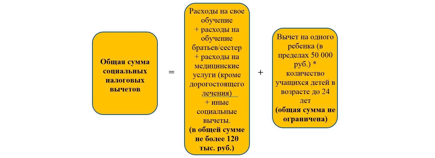Порядок исчисления общей суммы социальных вычетов