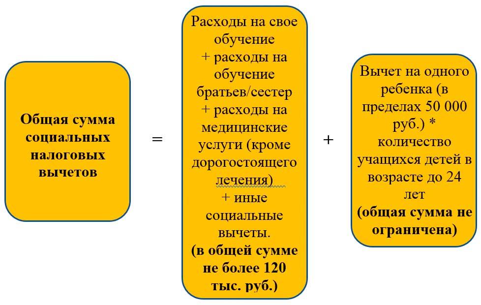 Порядок исчисления социальных вычетов по НДФЛ