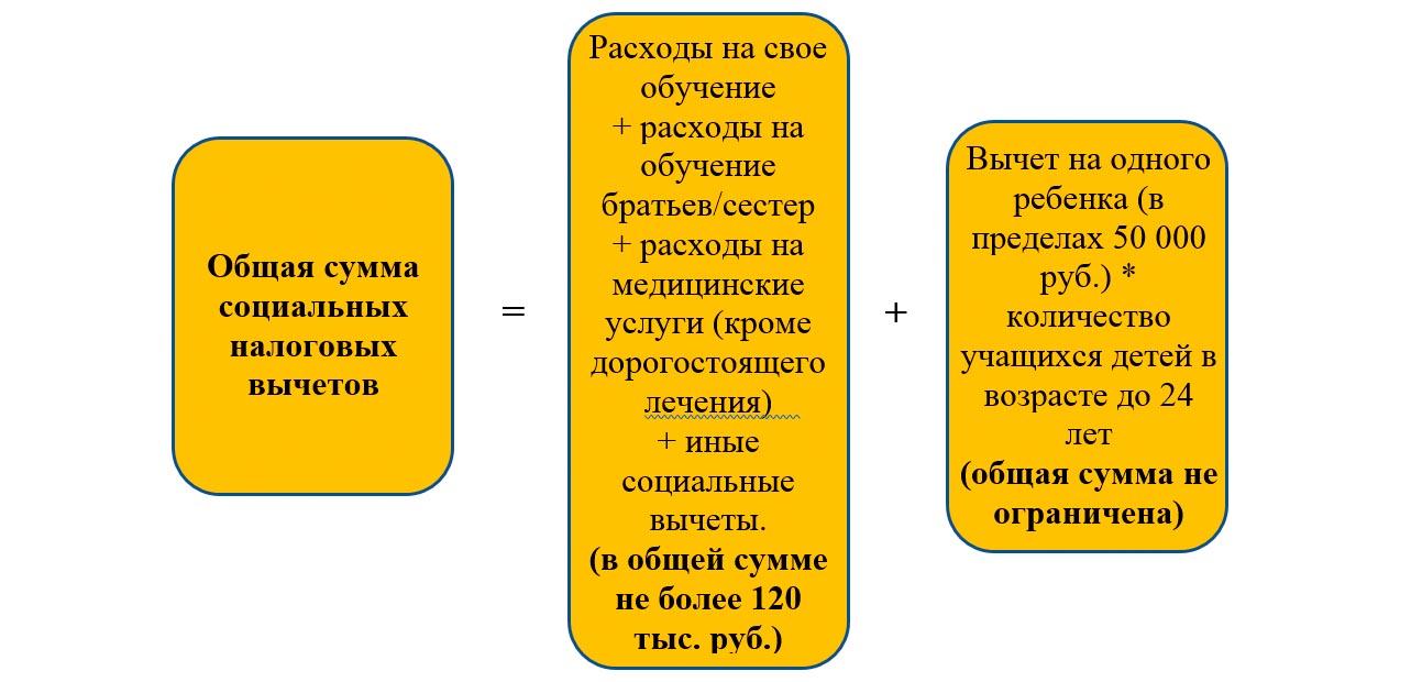 Схема расчета социальных вычетов по НДФЛ